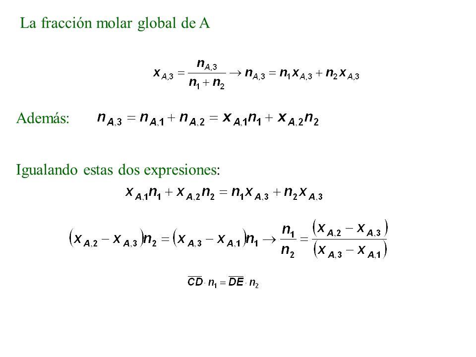 La fracción molar global de A