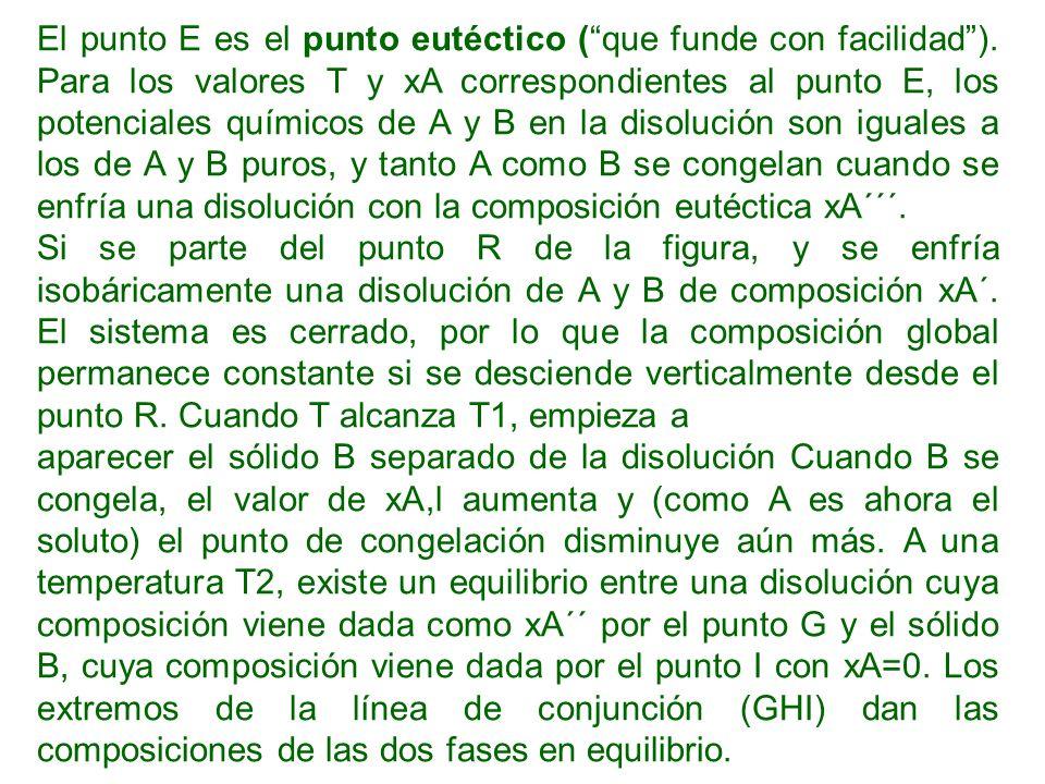 El punto E es el punto eutéctico ( que funde con facilidad )