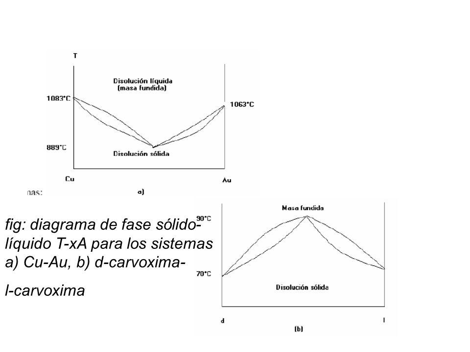 fig: diagrama de fase sólido-líquido T-xA para los sistemas a) Cu-Au, b) d-carvoxima-