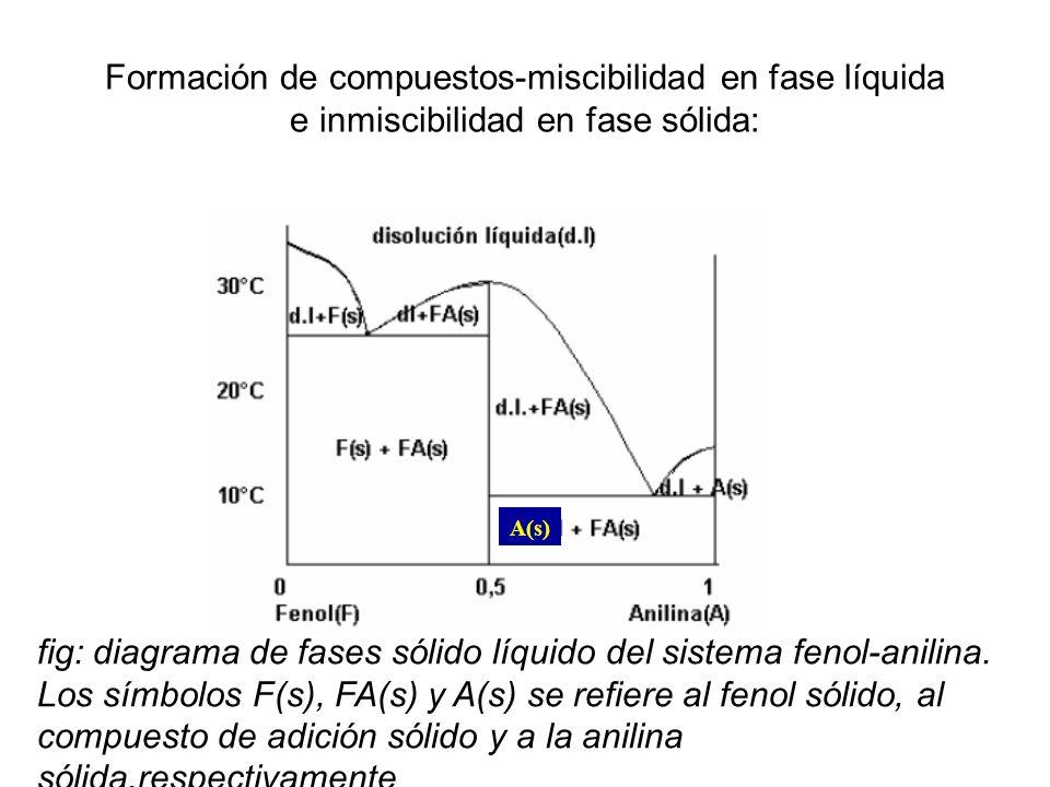 Formación de compuestos-miscibilidad en fase líquida e inmiscibilidad en fase sólida: