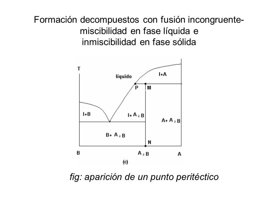 Formación decompuestos con fusión incongruente-miscibilidad en fase líquida e inmiscibilidad en fase sólida
