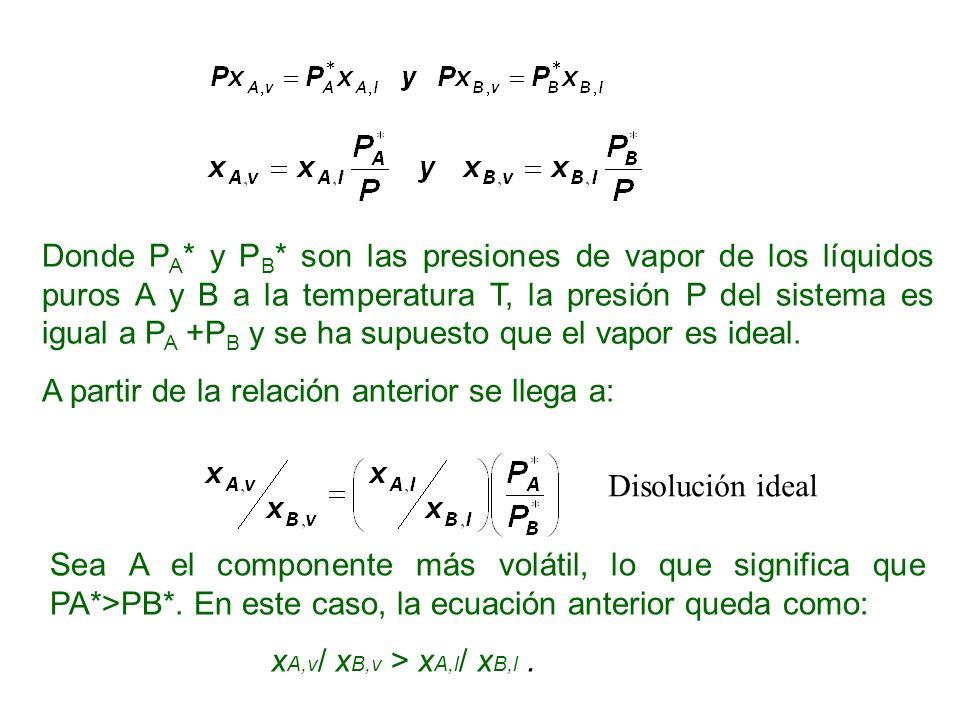 Donde PA* y PB* son las presiones de vapor de los líquidos puros A y B a la temperatura T, la presión P del sistema es igual a PA +PB y se ha supuesto que el vapor es ideal.
