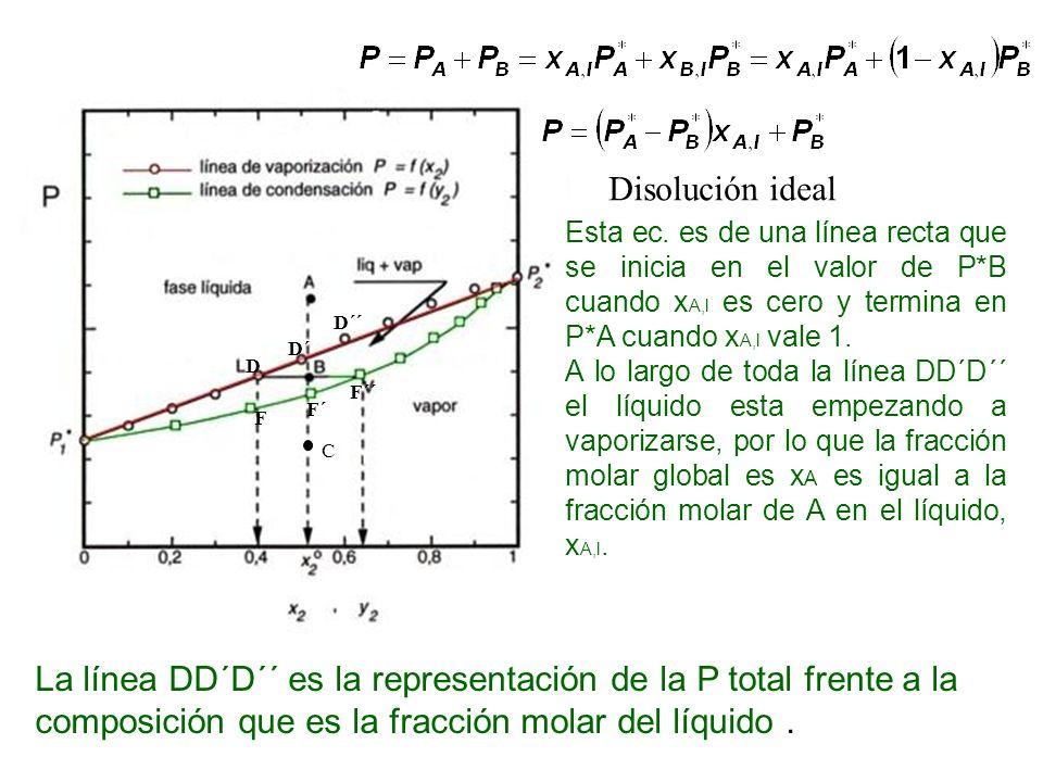 CDisolución ideal. Esta ec. es de una línea recta que se inicia en el valor de P*B cuando xA,l es cero y termina en P*A cuando xA,l vale 1.