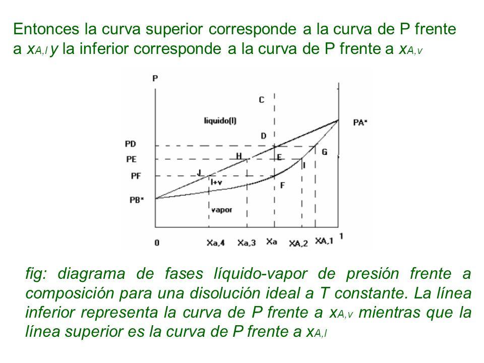 Entonces la curva superior corresponde a la curva de P frente a xA,l y la inferior corresponde a la curva de P frente a xA,v