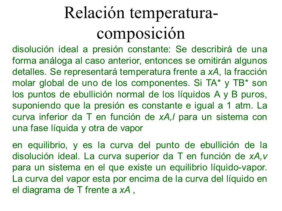 Relación temperatura-composición