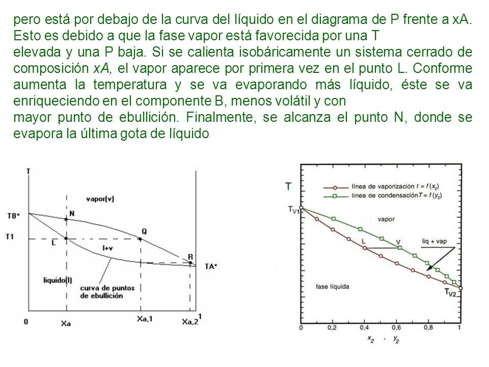 pero está por debajo de la curva del líquido en el diagrama de P frente a xA. Esto es debido a que la fase vapor está favorecida por una T