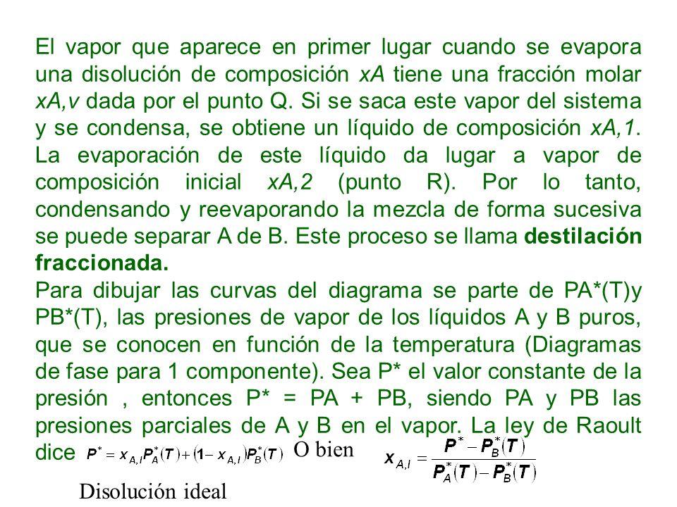 El vapor que aparece en primer lugar cuando se evapora una disolución de composición xA tiene una fracción molar xA,v dada por el punto Q. Si se saca este vapor del sistema y se condensa, se obtiene un líquido de composición xA,1. La evaporación de este líquido da lugar a vapor de composición inicial xA,2 (punto R). Por lo tanto, condensando y reevaporando la mezcla de forma sucesiva se puede separar A de B. Este proceso se llama destilación fraccionada.
