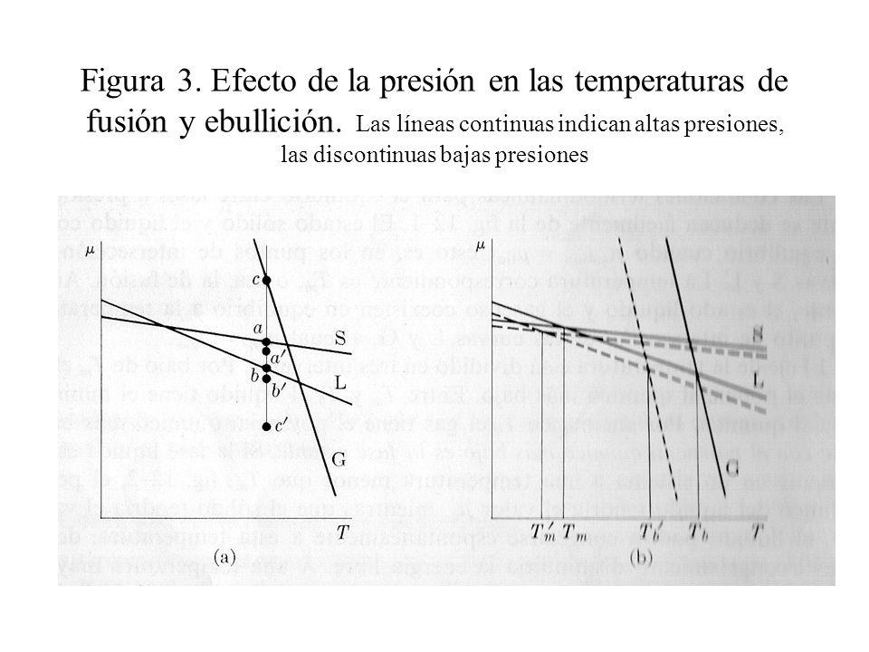 Figura 3. Efecto de la presión en las temperaturas de fusión y ebullición.