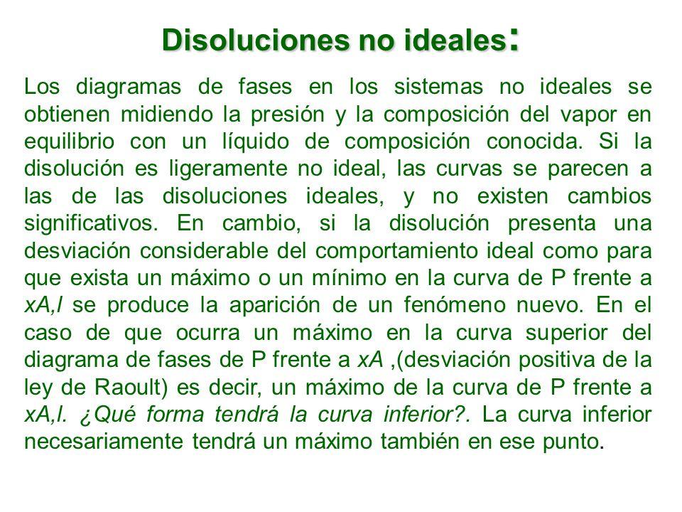 Disoluciones no ideales: