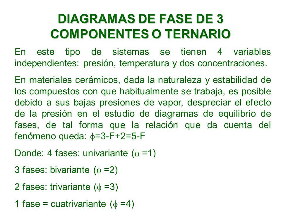 DIAGRAMAS DE FASE DE 3 COMPONENTES O TERNARIO