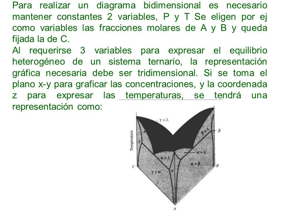 Para realizar un diagrama bidimensional es necesario mantener constantes 2 variables, P y T Se eligen por ej como variables las fracciones molares de A y B y queda fijada la de C.
