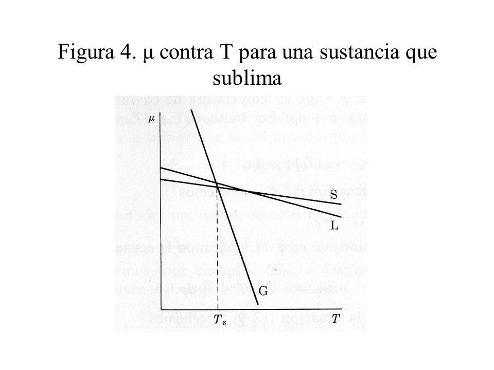Figura 4. μ contra T para una sustancia que sublima