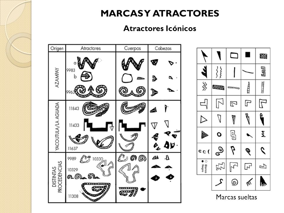 MARCAS Y ATRACTORES Atractores Icónicos Marcas sueltas
