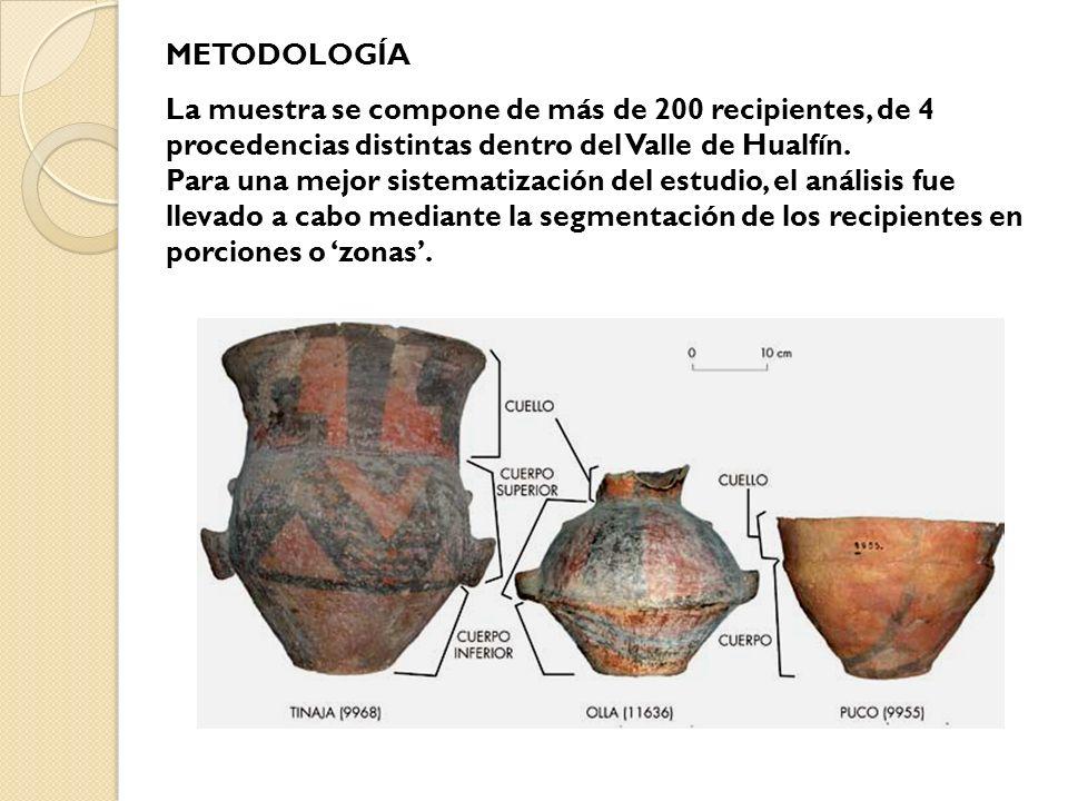 METODOLOGÍA La muestra se compone de más de 200 recipientes, de 4 procedencias distintas dentro del Valle de Hualfín.