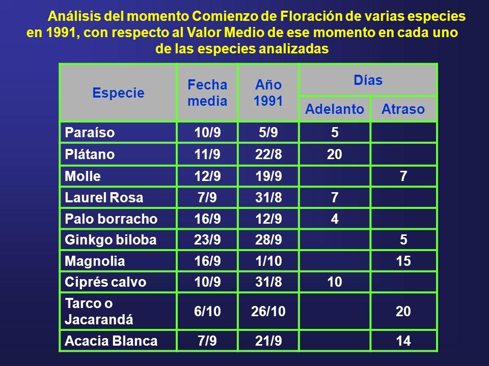 Análisis del momento Comienzo de Floración de varias especies en 1991, con respecto al Valor Medio de ese momento en cada uno de las especies analizadas