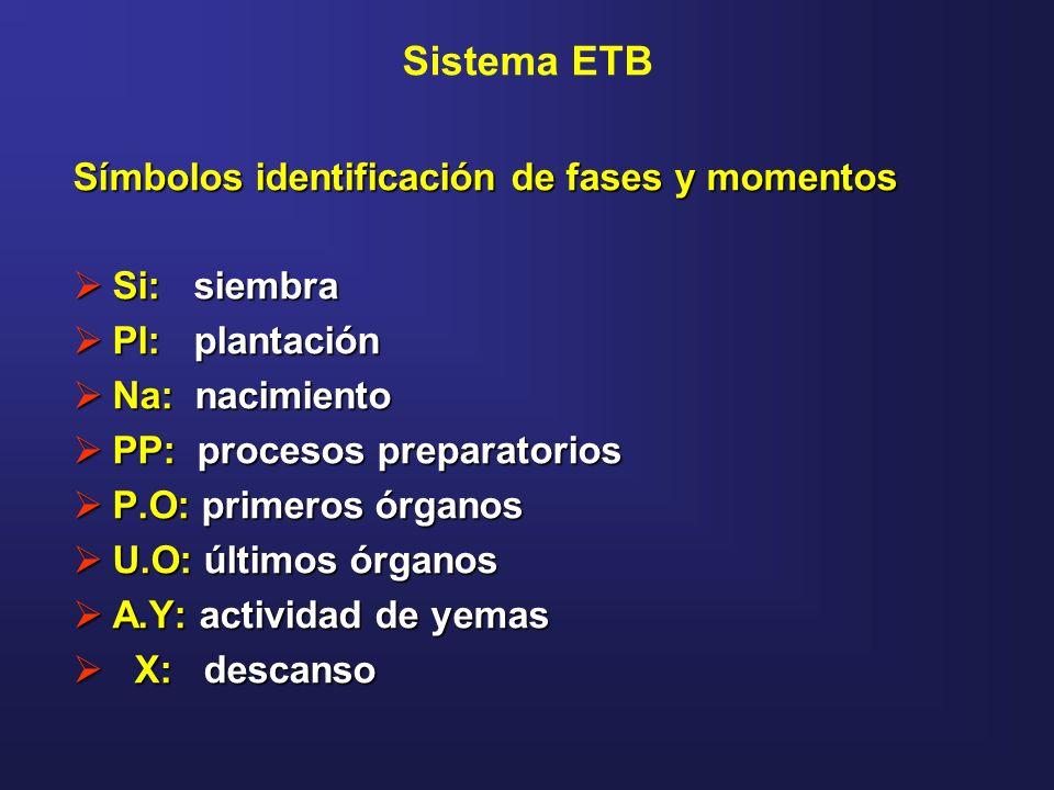 Sistema ETB Símbolos identificación de fases y momentos Si: siembra