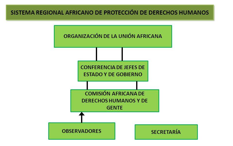 SISTEMA REGIONAL AFRICANO DE PROTECCIÓN DE DERECHOS HUMANOS