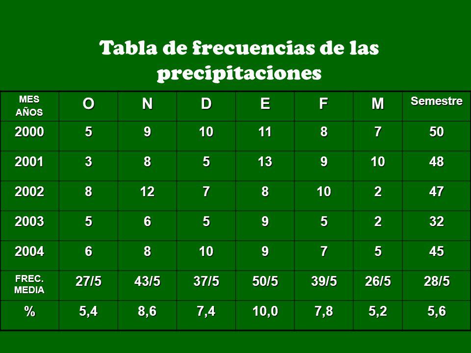 Tabla de frecuencias de las precipitaciones