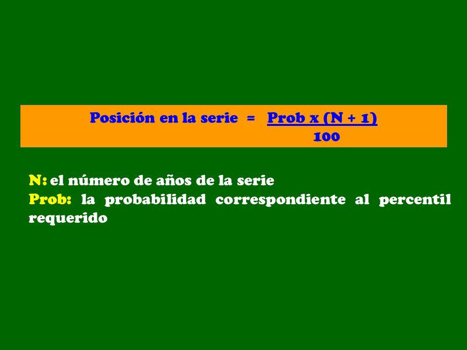 Posición en la serie = Prob x (N + 1)
