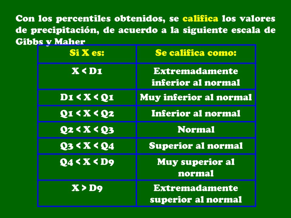 Extremadamente inferior al normal D1 < X < Q1