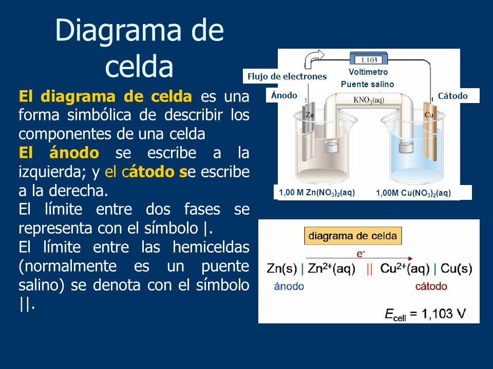 Diagrama de celdaCátodo. Ánodo. Voltímetro. 1,00M Cu(NO3)2(aq) 1,00 M Zn(NO3)2(aq) Flujo de electrones.