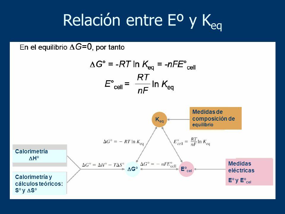 Relación entre Eº y Keq Medidas de composición de equilibrio Keq