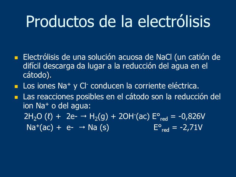 Productos de la electrólisis