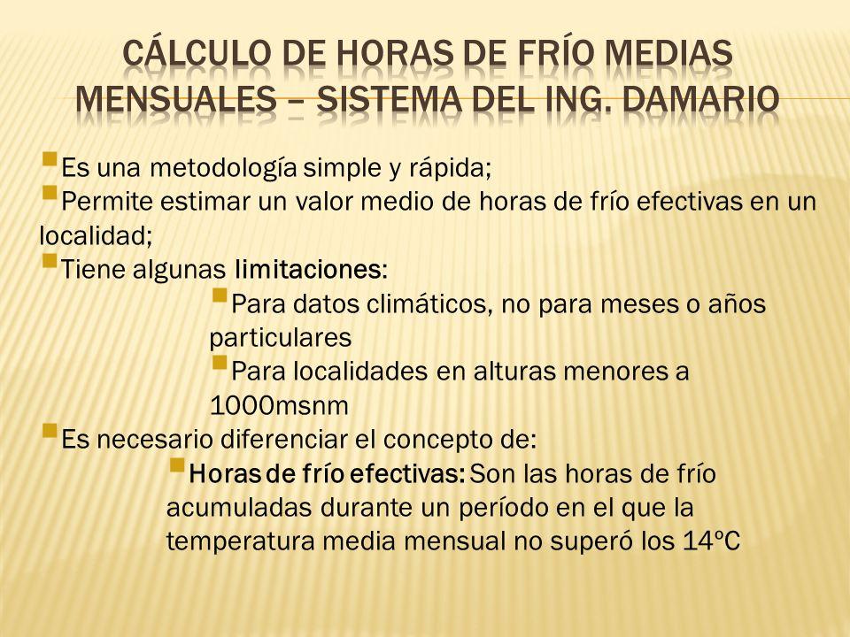 Cálculo de Horas de Frío medias mensuales – Sistema del Ing. Damario