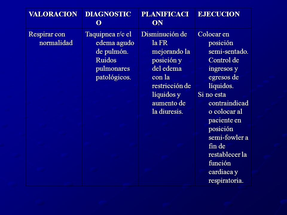 VALORACIONDIAGNOSTICO. PLANIFICACION. EJECUCION. Respirar con normalidad. Taquipnea r/c el edema agudo de pulmón. Ruidos pulmonares patológicos.