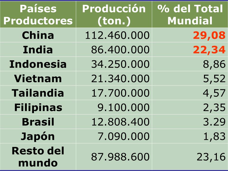 Países Productores Producción (ton.) % del Total Mundial. China. 112.460.000. 29,08. India. 86.400.000.