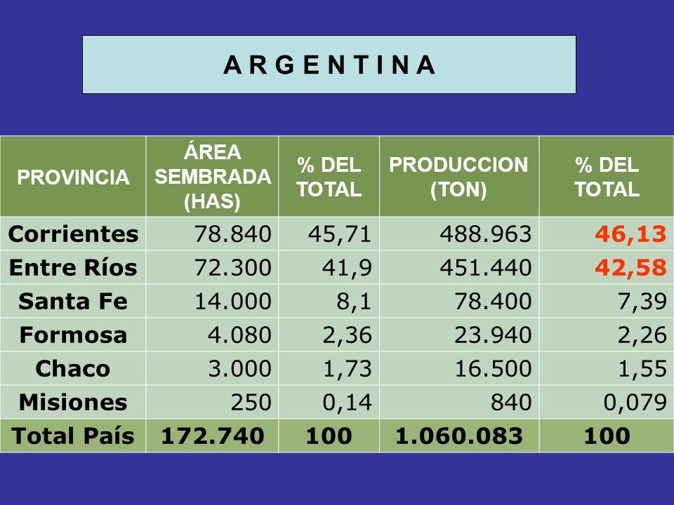 A R G E N T I N A Corrientes 78.840 45,71 488.963 46,13 Entre Ríos