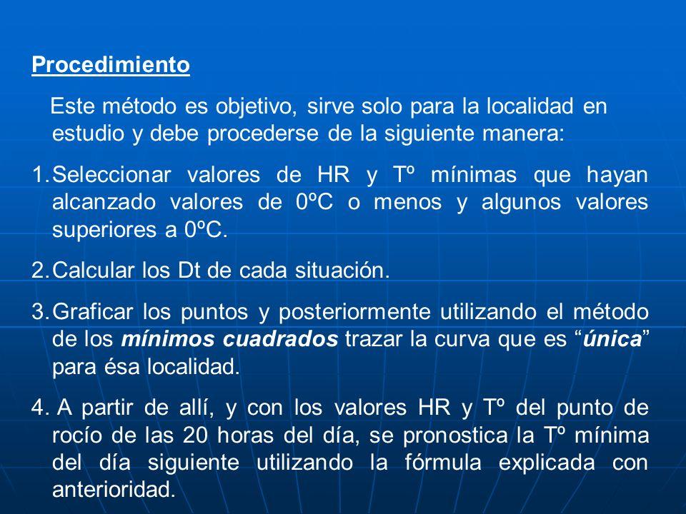 ProcedimientoEste método es objetivo, sirve solo para la localidad en estudio y debe procederse de la siguiente manera: