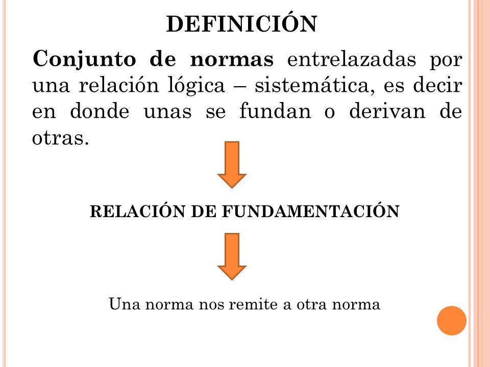 DEFINICIÓN Conjunto de normas entrelazadas por una relación lógica – sistemática, es decir en donde unas se fundan o derivan de otras.