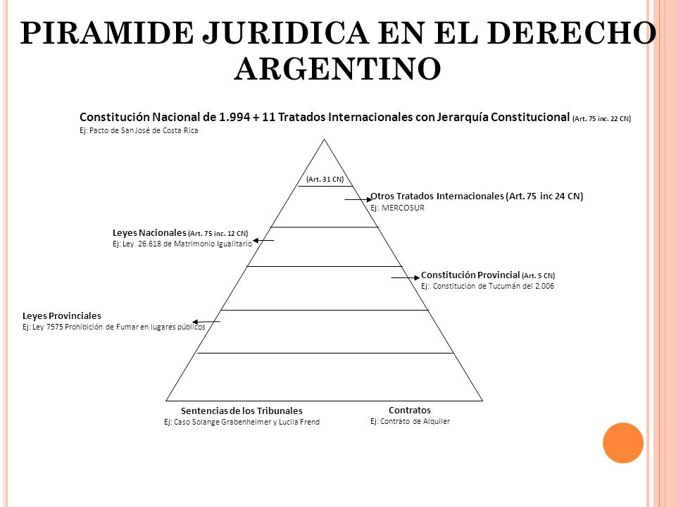 PIRAMIDE JURIDICA EN EL DERECHO ARGENTINO