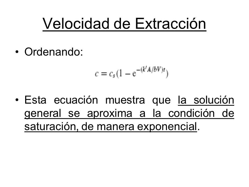 Velocidad de Extracción