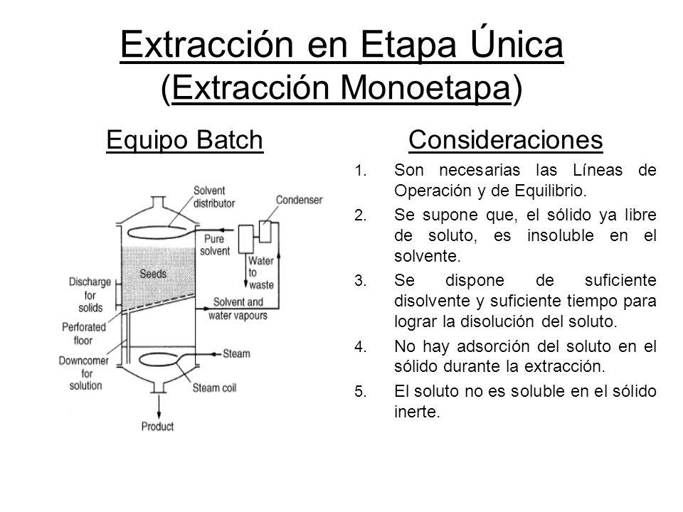 Extracción en Etapa Única (Extracción Monoetapa)