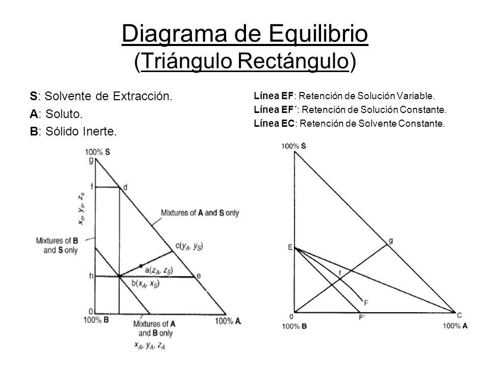 Diagrama de Equilibrio (Triángulo Rectángulo)