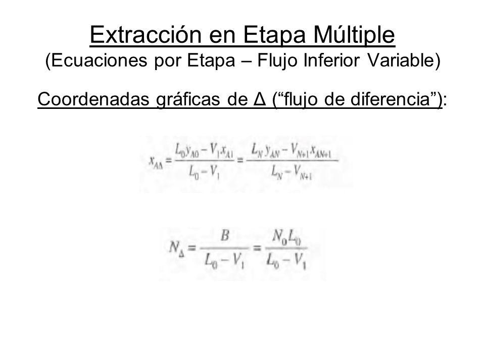 Coordenadas gráficas de Δ ( flujo de diferencia ):
