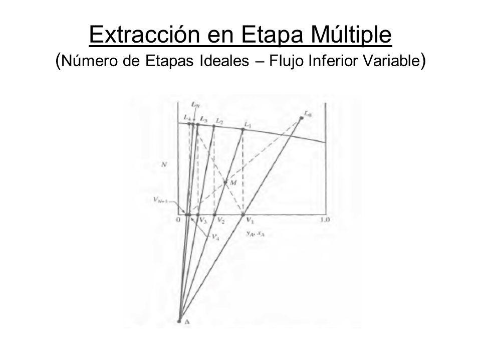 Extracción en Etapa Múltiple (Número de Etapas Ideales – Flujo Inferior Variable)
