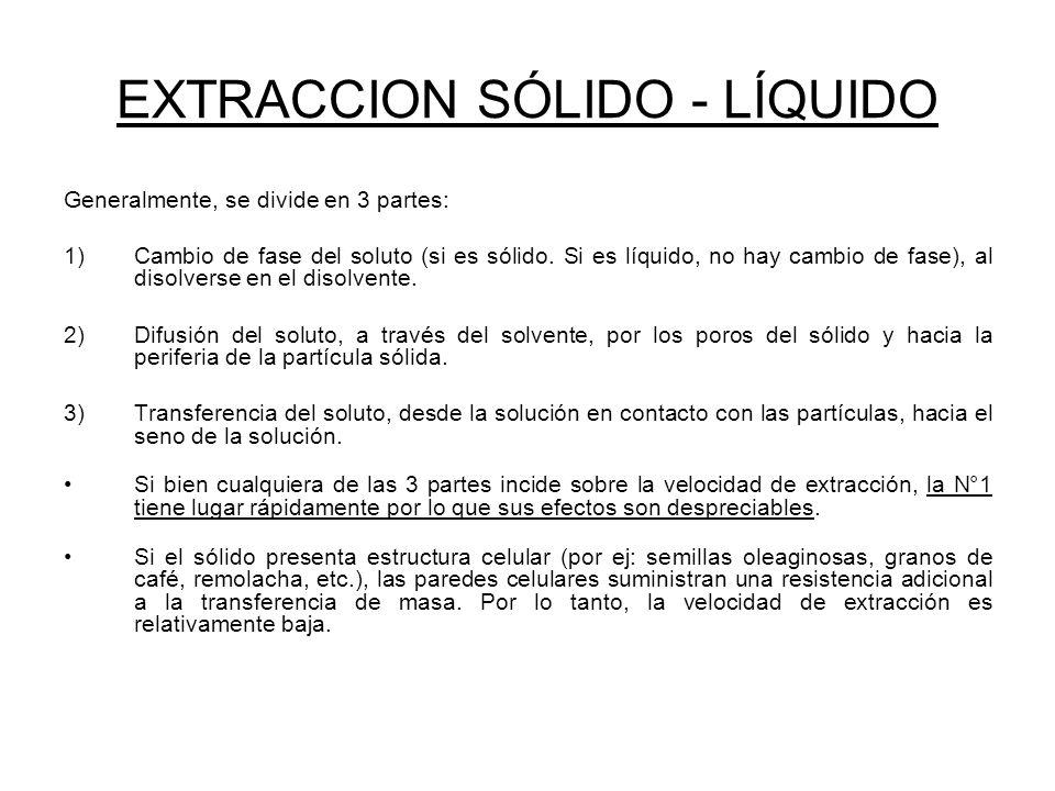 EXTRACCION SÓLIDO - LÍQUIDO