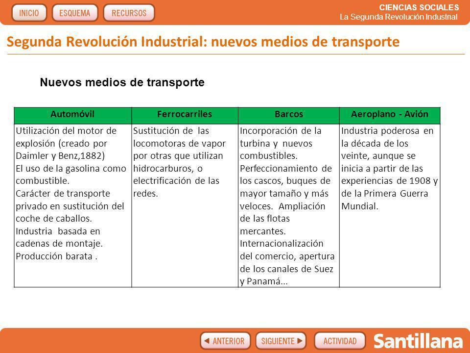 Segunda Revolución Industrial: nuevos medios de transporte