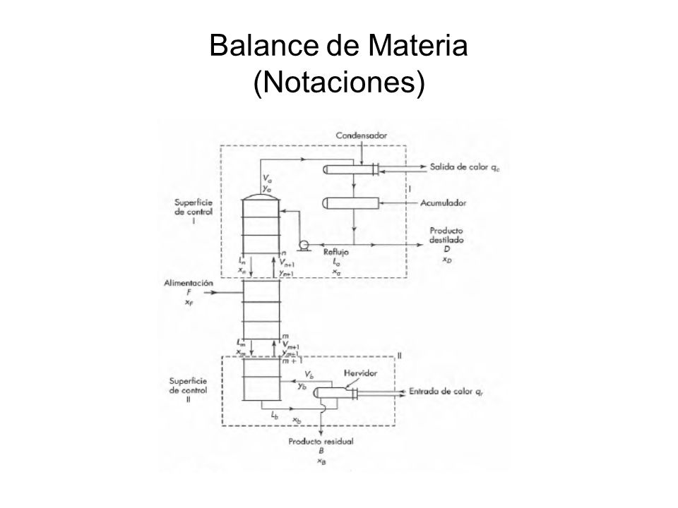 Balance de Materia (Notaciones)