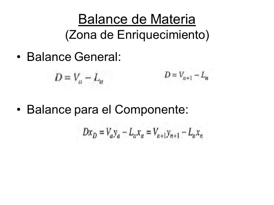 Balance de Materia (Zona de Enriquecimiento)