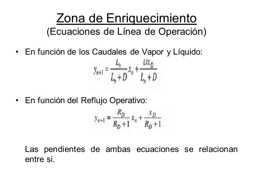 Zona de Enriquecimiento (Ecuaciones de Línea de Operación)