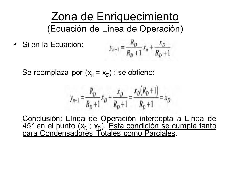 Zona de Enriquecimiento (Ecuación de Línea de Operación)