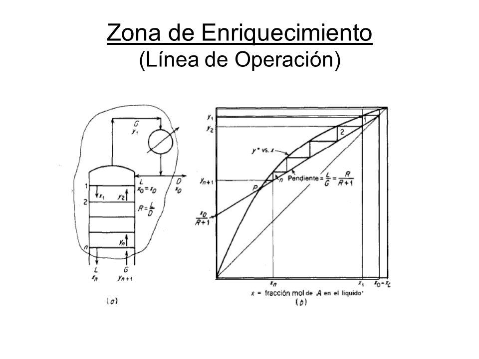 Zona de Enriquecimiento (Línea de Operación)