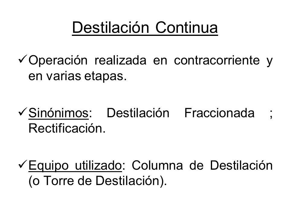 Destilación Continua Operación realizada en contracorriente y en varias etapas. Sinónimos: Destilación Fraccionada ; Rectificación.