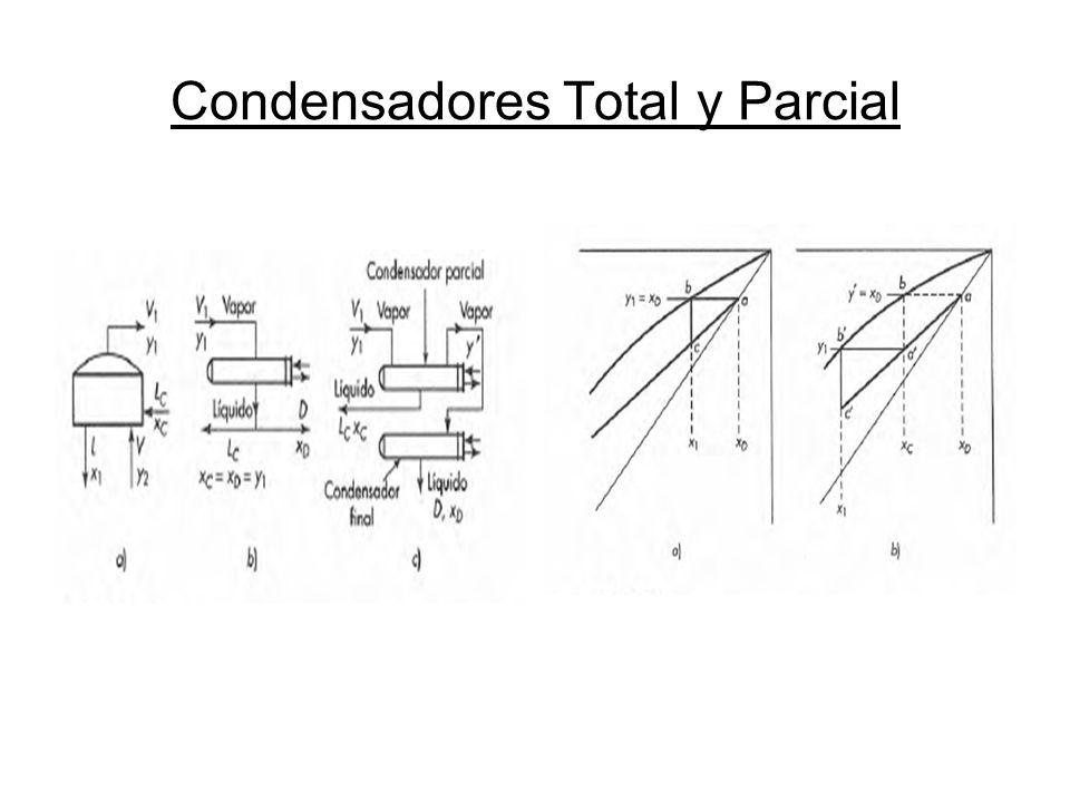 Condensadores Total y Parcial