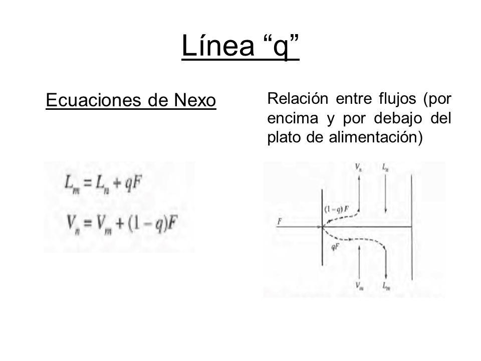 Línea q Ecuaciones de Nexo