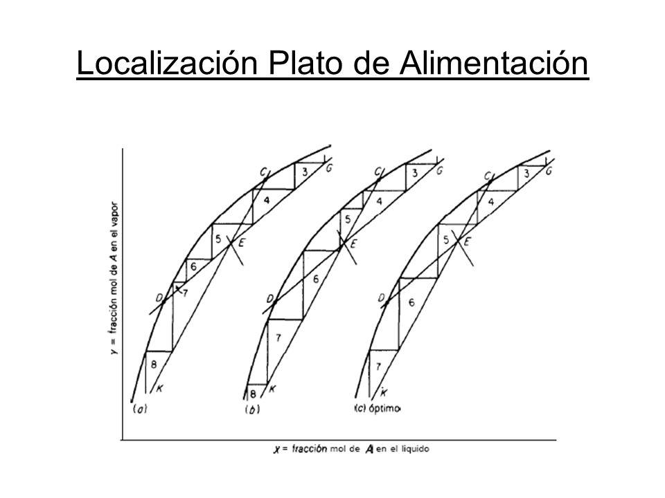 Localización Plato de Alimentación